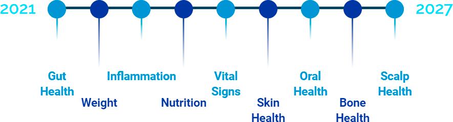 Clinicai Next steps timeline wide